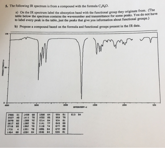 Solved the following ir spectrum is from a compound with - Ir absorption table functional groups ...