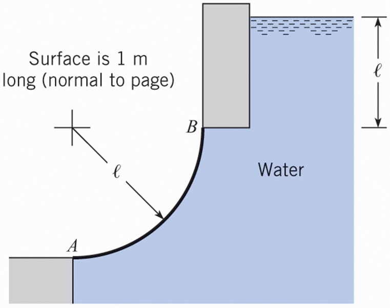 hydrostatic forces on curved surfaces solved problems pdf