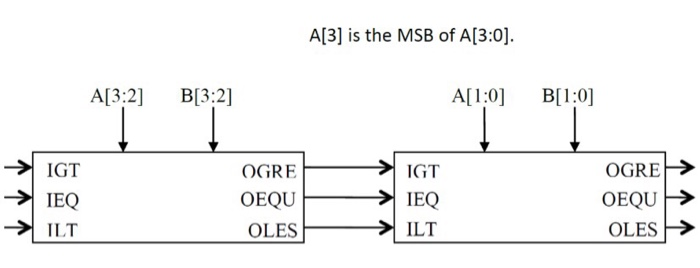 SystemVerilog Program Blocks - What, Why and How