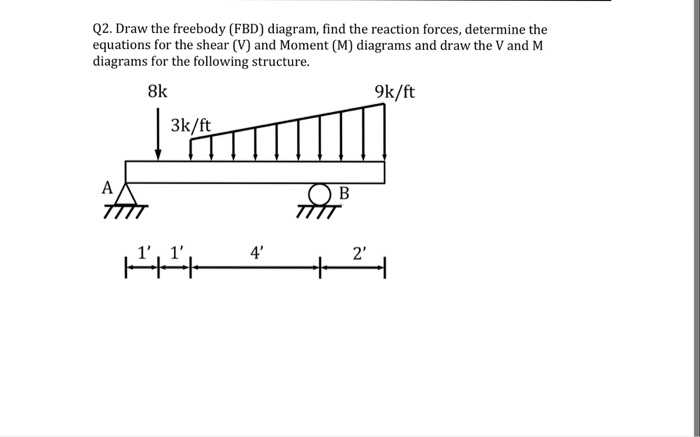 Solved  Draw The Freebody  Fbd  Diagram  Find The Reaction