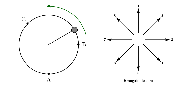 centripetal force vector diagram