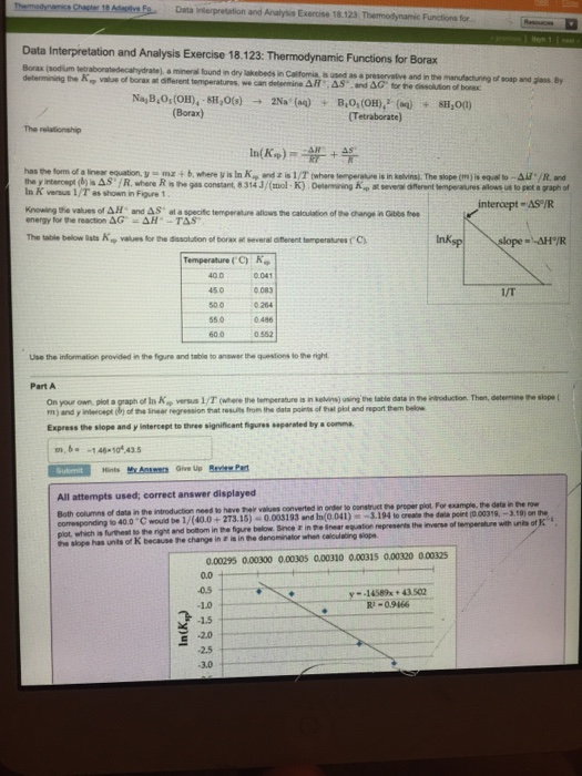 Thermodynamics of borax