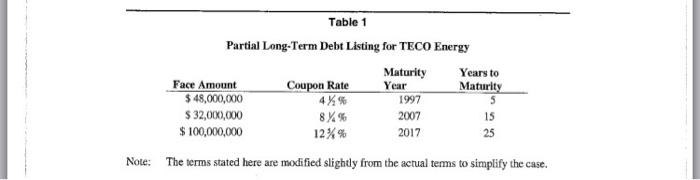 Long term debt maturity