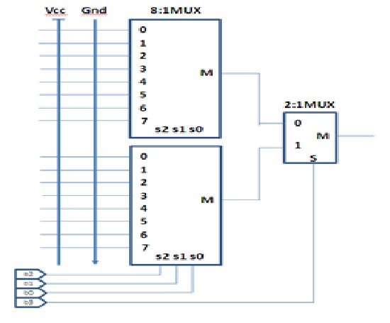 Implement a 4 bit binary to gray code in the 16 1 for Circuit multiplexeur
