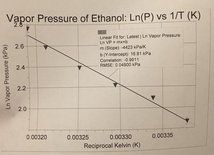 vapor pressure and heat of vaporization relationship advice