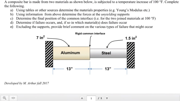 Composites in the Aircraft Industry