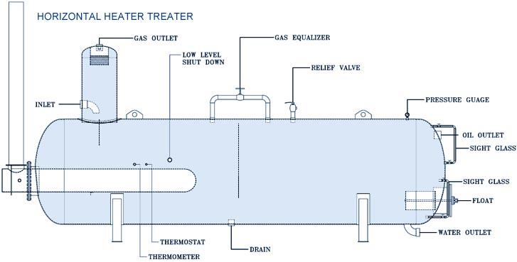Oilfield Tank Battery Diagram on oil and separator diagram free wiring