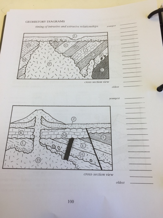 Solved  Geohistory Diagrams Timing Of Folding And Faulting
