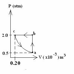 Image for Below is a PV diagram showing a cyclic process for 0.0040 moles of an ideal monatomic gas. The direction of th