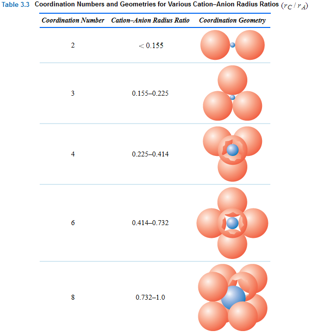 how to find coordination number