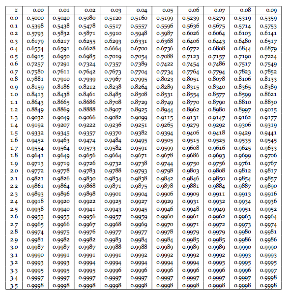 how to get excel to show more decimal places