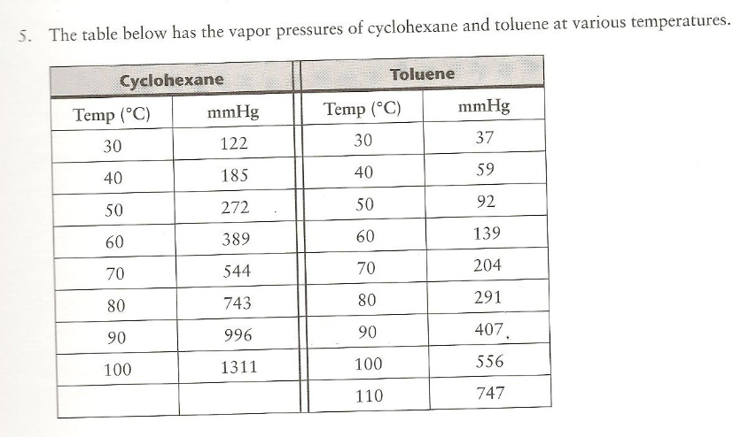 The Table Below Has The Vapor Pressures Of Cyclohexane ...