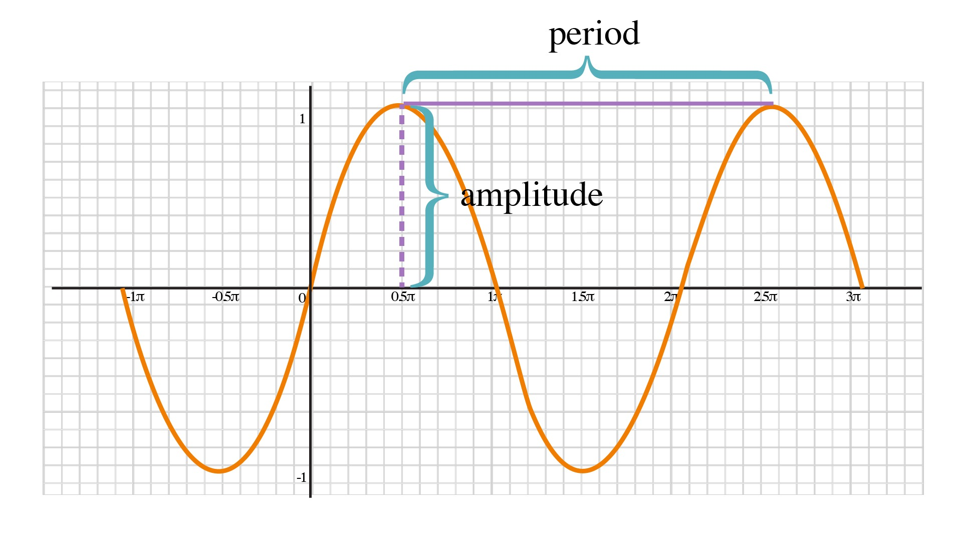 Graphing Trigonometric Functions - Free ACT Prep Lessons