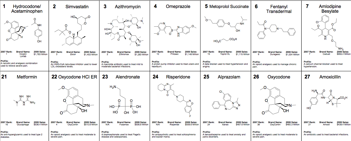 Top200 generic drugs2008