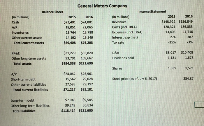 solved general motors company balance sheet income statem