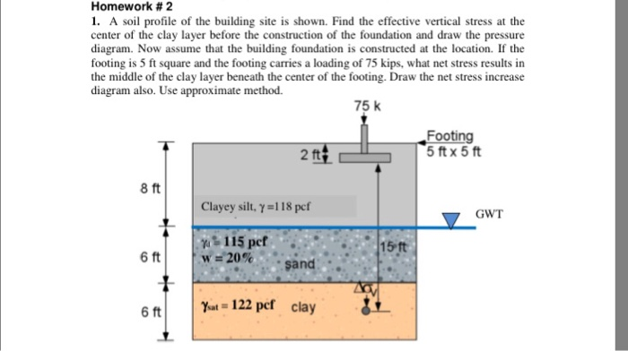Solved a soil profile of the building site is shown find for Where to find soil