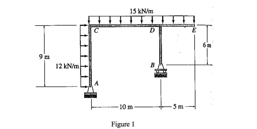 1 for the frames shown in figure 1   i  derive shear force and bending moment diagram for frames pdf shear force and bending moment diagram for portal frames