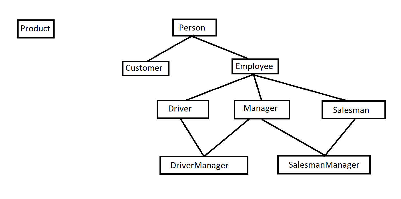 Product Person Customer Employee Driver Manager Salesman Driver Manager Salesman Manager