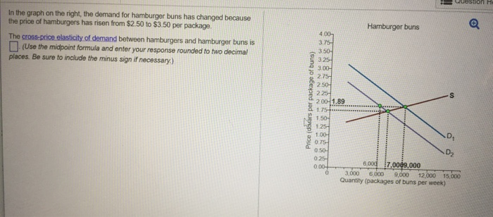 Solved In The Graph On The Right The Demand For Hamburge Chegg Com