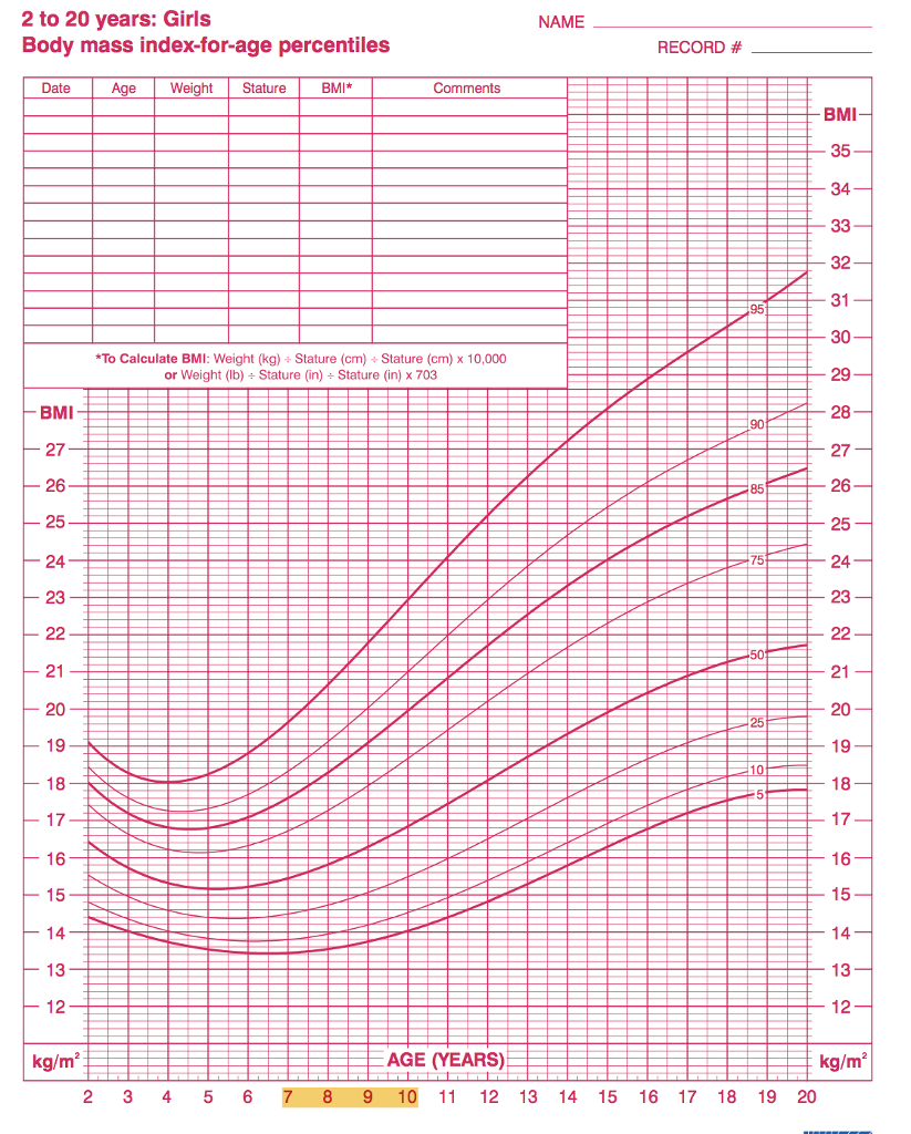 C Calculate Penelope S Cur Bmi And Show On Second Graph Her Trend 2 D How Would You Clify Weight Status Based Off This Chart