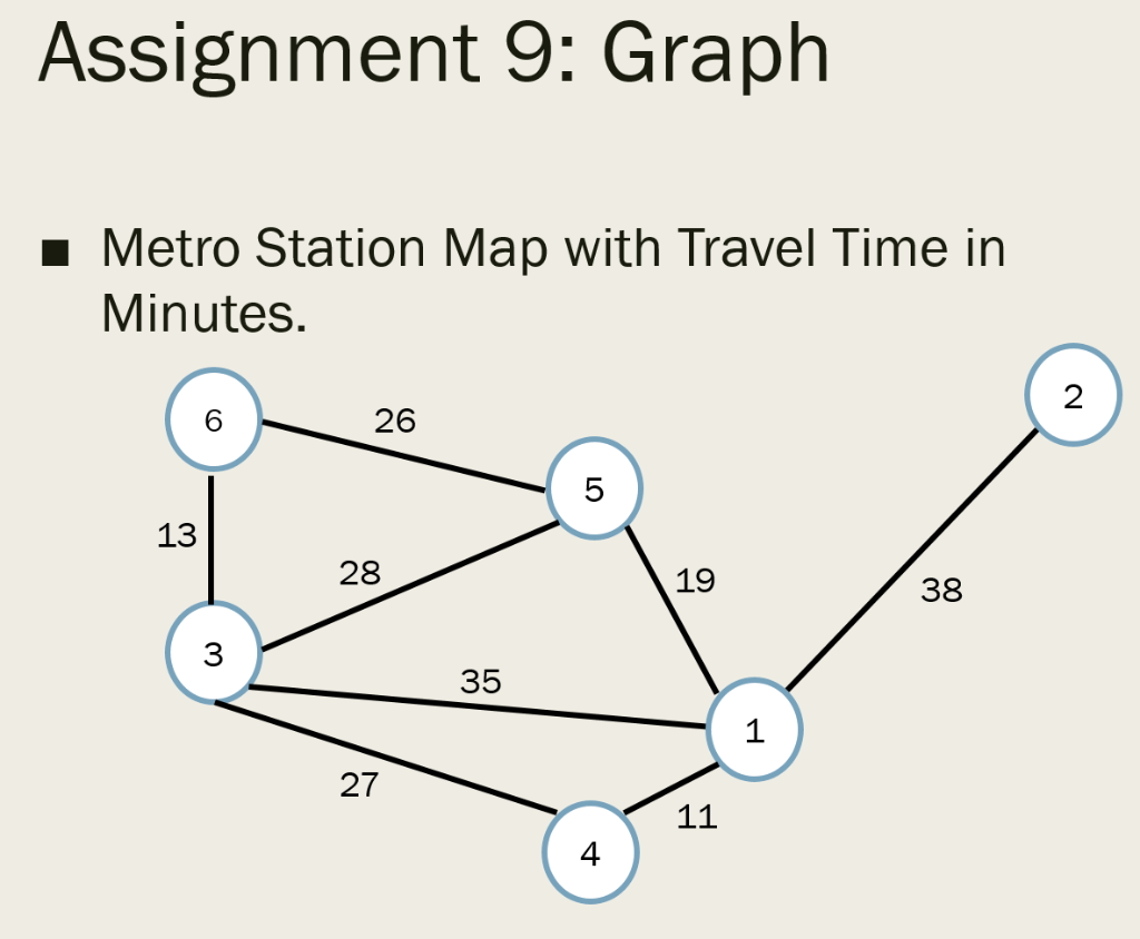 Subway Map Graph.Solved For Java For This Assignment We Are Going To Crea