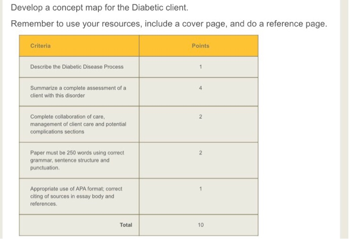 Solved Concept Map For Diabetes Mellitus Subjective For D
