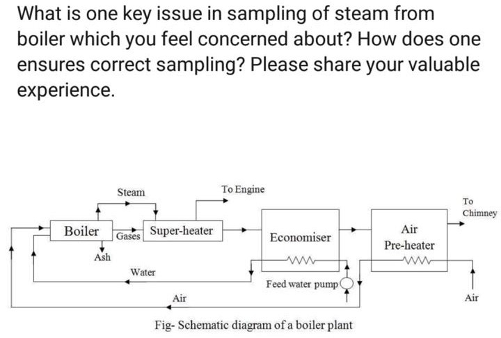 Solved: What Is One Key Issue In Sampling Of Steam From Bo ...