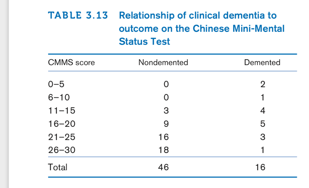 Solved: The Chinese Mini-Mental Status Test (CMMS) Consist