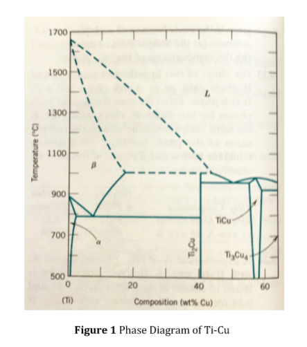 solved: (a) based on the ti-cu phase diagram in fig. 1, sk... | chegg.com  chegg