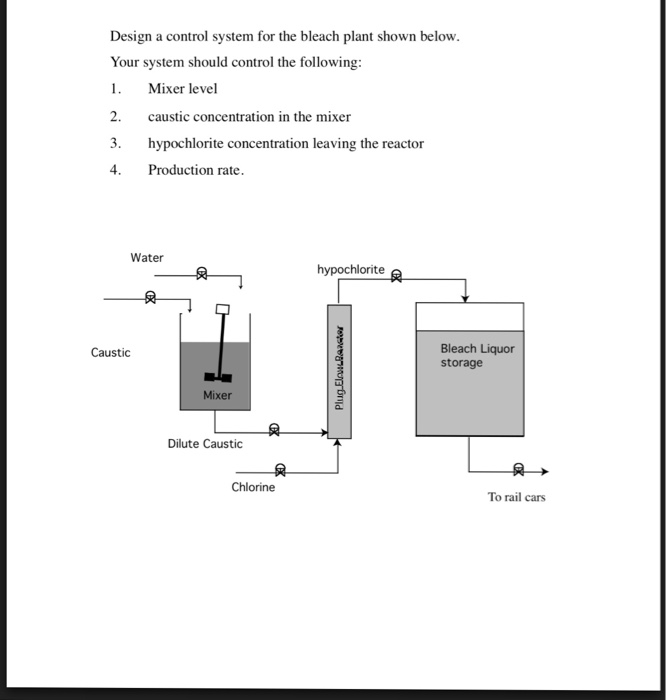 Design a control system for the bleach plant shown below. Your system should control the following: 1. Mixer level 2. caustic concentration in the mixer 3. hypochlorite concentration leaving the reactor Production rate. Water hypochlorite 凤 Bleach Liquor storage Caustic Mixer Dilute Caustic Chlorine To rail cars