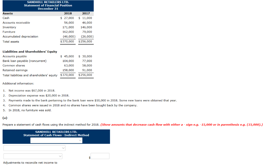 Solved Sandhill Retailers Ltd Statement Of Financial Posi Chegg Com