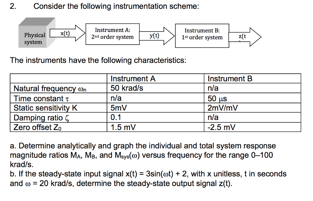 2 Consider the following instrumentation scheme: Physicalx(t) system Instrument A: 2nd order svstemy(t) Instrument B 1st order svstem Z(t The instruments have the following characteristics: Natural frequenCy wn Time constant t Static sensitivity K Damping ratio Zero offset Zo Instrument A 50 krad/s n/a 5mV Instrument B n/a 50 μs 2mV/mV n/a 2.5 mV 1.5 mV a. Determine analytically and graph the individual and total system response magnitude ratios MA, MB, and Msys(co) versus frequency for the range 0-100 krad/s. b. If the steady-state input signal x(t)- 3sin(ot) + 2, with x unitless, t in seconds and ω-20 krad/s, determine the steady-state output signal z(t)