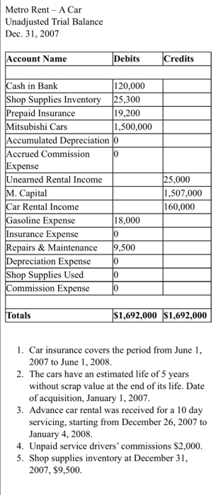 Metro Rent- A Car Unadjusted Trial Balance Dec. 3, 2007 ccount Name Debits redits ash in Bank hop Supplies Inventory 120,000