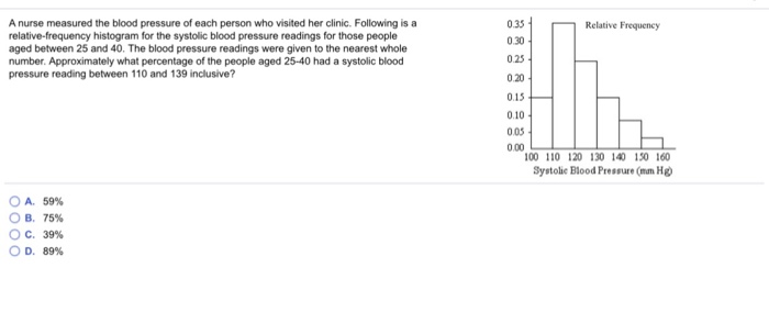 A nurse measured the blood pressure of each person who visited her clinic. Following is a relative-frequency histogram for the systolic blood pressure readings for those people aged between 25 and 40. The blood pressure readings were given to the nearest whole number. Approximately what percentage of the people aged 25-40 had a systolic blood pressure reading between 110 and 139 inclusive? 0.35 0.30 0.25 0.20 0.15 0.10 005 Relative Frequency 100 110 120 130 140 150 160 Systolic Blood Pressure (man H OA, 59% B. 75% °C, 39% OD, 89%
