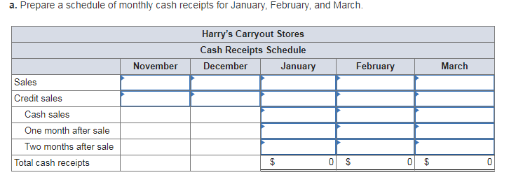 Solved: A  Prepare A Schedule Of Monthly Cash Receipts For