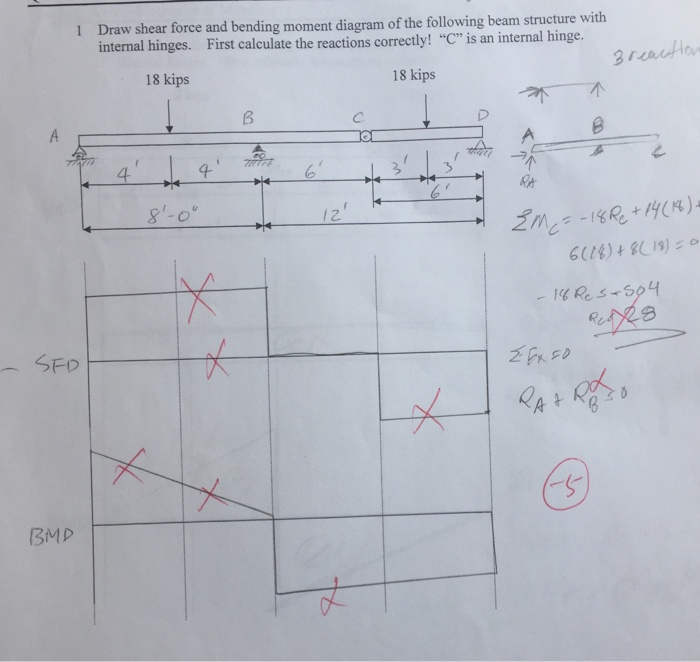Solved  Draw Shear Force And Bending Moment Diagram Of The