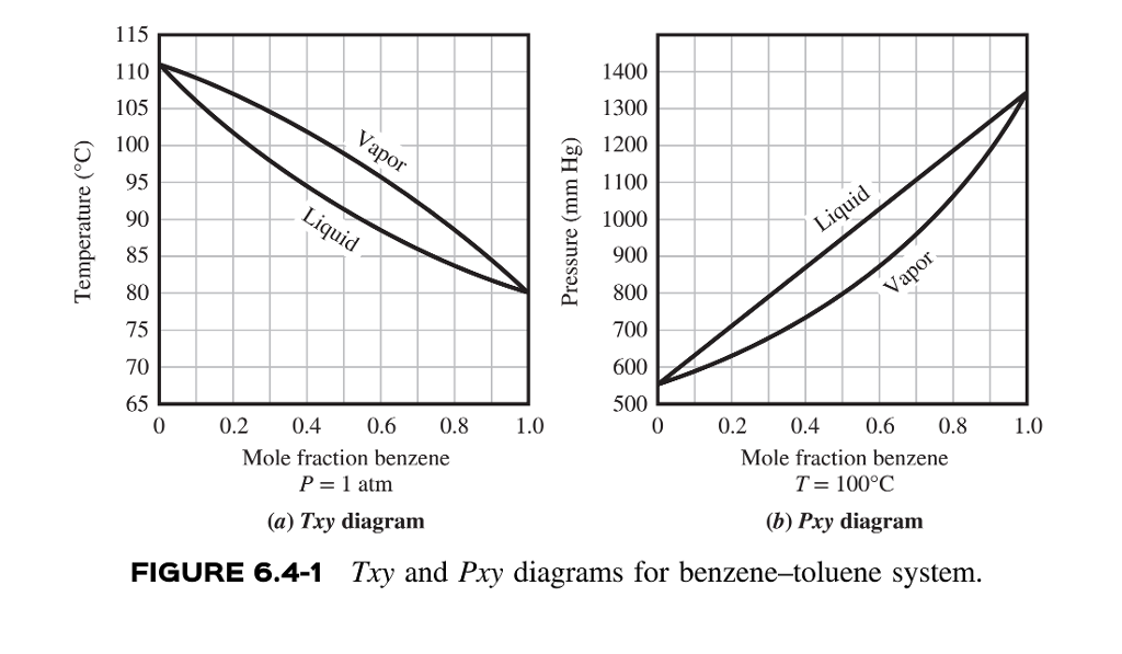 Solved  Txy And    Pxy       Diagrams    For Benzeoluene System   Chegg