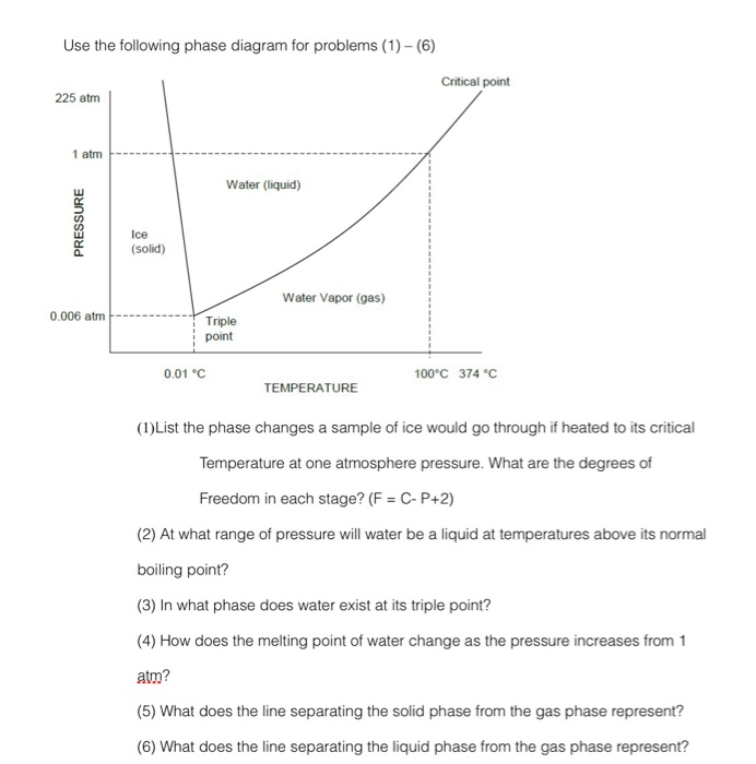 Solved Use The Following Phase Diagram For Problems 1