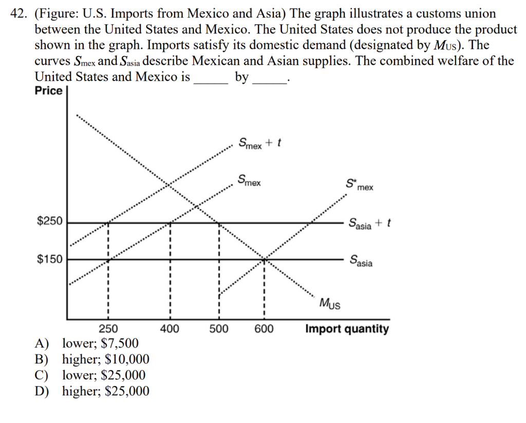 42  (Figure: U S  Imports From Mexico And Asia) Th