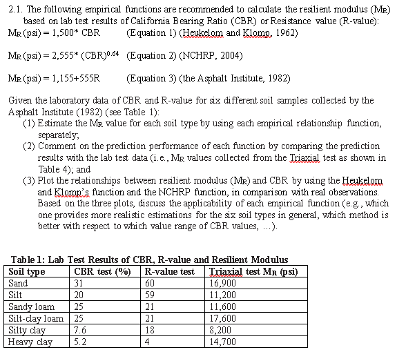 Solved: 2 1  The Following Empirical Functions Are Recomme