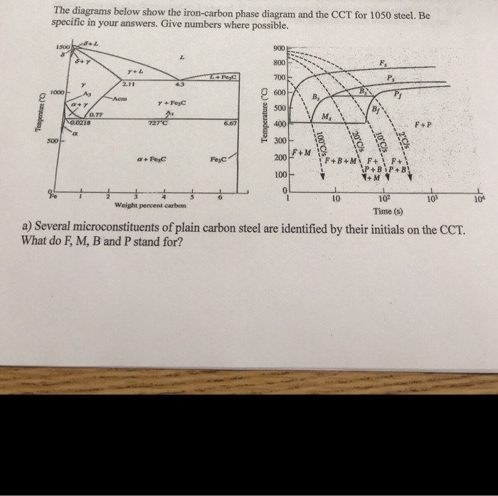 Solved the diagrams below show the iron carbon phase diag question the diagrams below show the iron carbon phase diagram and the cct for 1050 steel be specific in ccuart Gallery