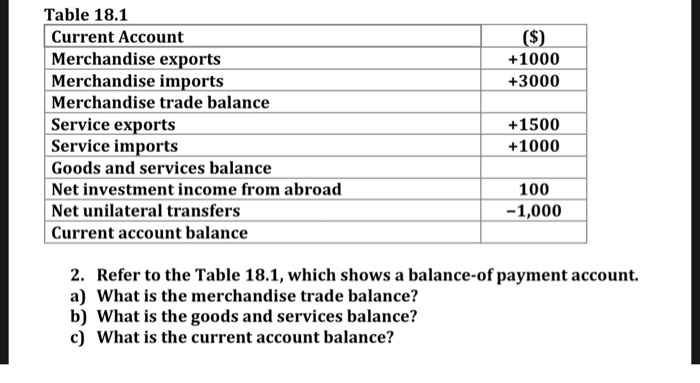44f4986d1 Table 18.1 Current Account Merchandise exports Merchandise imports  Merchandise trade balance Service exports Service imports +