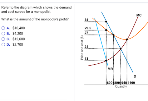 Solved Refer To The Diagram Which Shows The Demand And Co