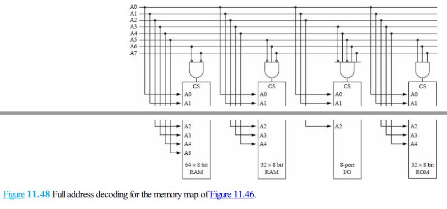 AO Al A2 A3 A4 A6 A7 CS CS CS CS A2 A2 A4 A5 64 x 8 bit 32 x 8 bit RAM 8-port LO 32 bit ROM RAM Eigure 11.48 Full address decoding for the memory map of Fisure 1146