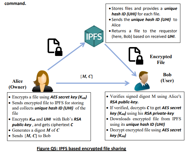 Q5 (OpenSSL And IPFS) Assume That The School Of Sc