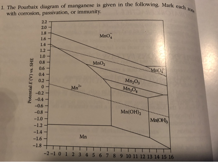 Solved each urbaix diagram of manganese is given in the f each urbaix diagram of manganese is given in the following marka with corrosion passivation ccuart Choice Image