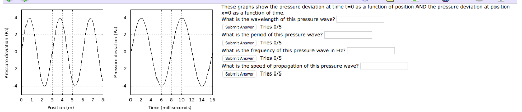 These graphs show the pressure deviation at time t=0 as a function of position AND the pressure deviation at position x-0 as