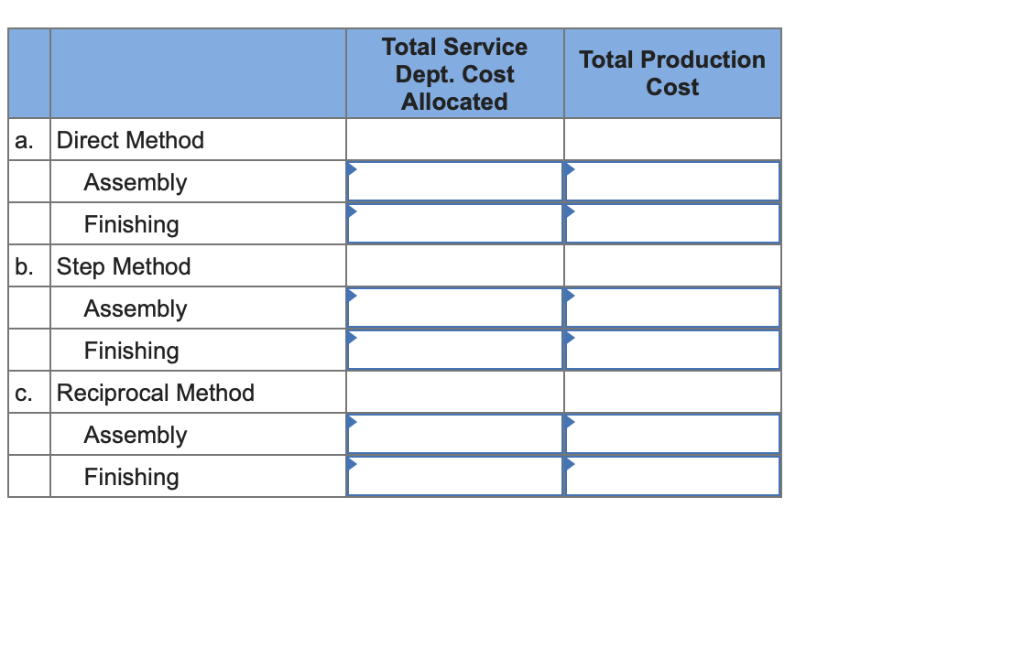 Total Service Dept. Cost Allocated Total Production Cost a. Direct Method Assembly Finishing b. Step Method Assembly Finishin