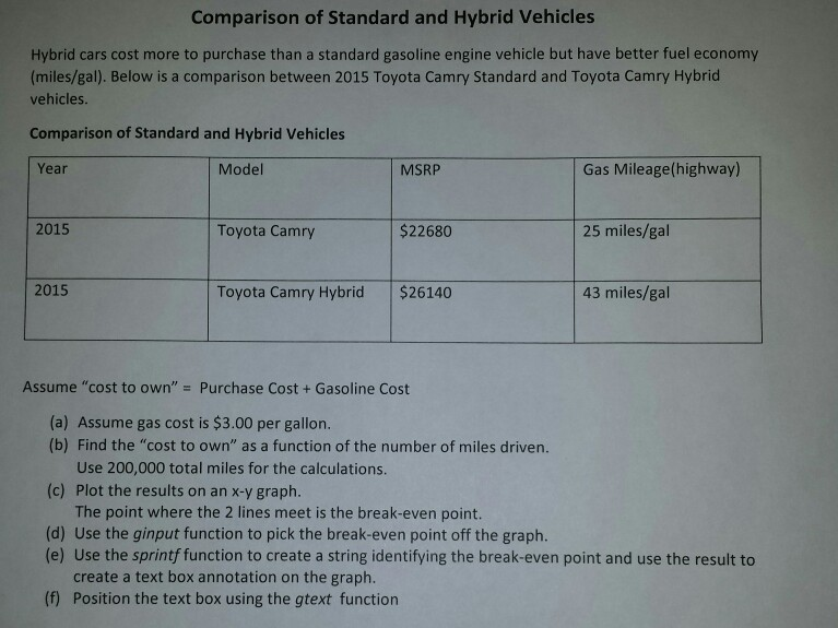 Comparison Of Standard And Hybrid Vehicles Cars Cost More To Purchase Than A Gasoline