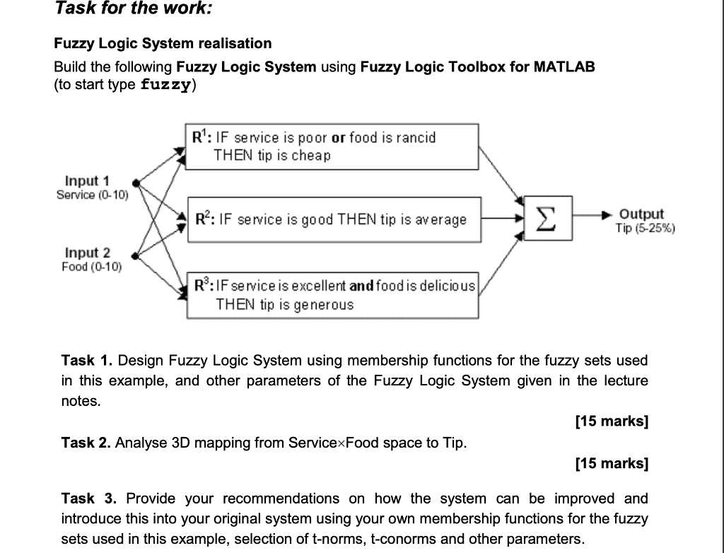 Task For The Work: Fuzzy Logic System Realisation